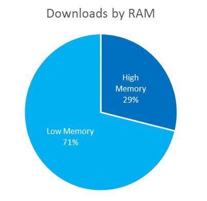 Tendencias de informes y descargas de Windows y Windows Phone Store 2