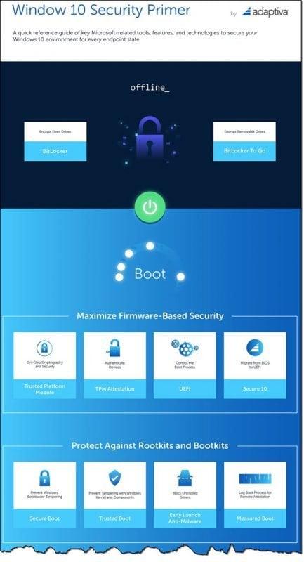 Infografía: Funciones y capacidades de seguridad de Windows 10