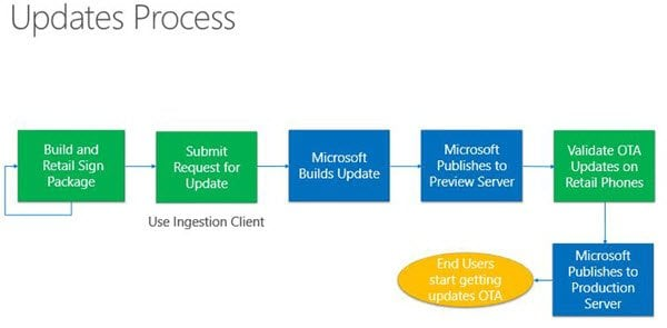 The path and process of updating Windows 10