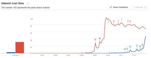 Windows 7 frente a Windows 8 - Google Trends Web Search Interés en el tiempo 1