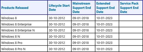 Revelan la política de soporte del ciclo de vida de los productos de Windows 8