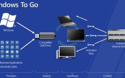 ¿Funcionará Windows 8 para los usuarios empresariales?