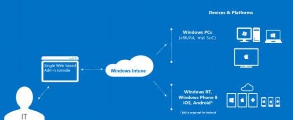 Windows Intune Características, Descarga, Precios, Guías