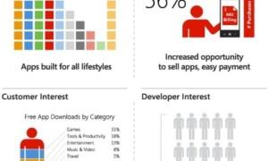 Infografía: Retrospectiva de Windows Phone 2011