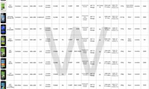Cuadro comparativo: Características, especificaciones, precio y disponibilidad de los dispositivos Windows Phone Mobile
