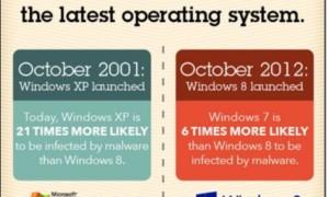 Windows 8 es 6 veces más seguro que Windows 7 y 21 veces Windows XP, dice Microsoft