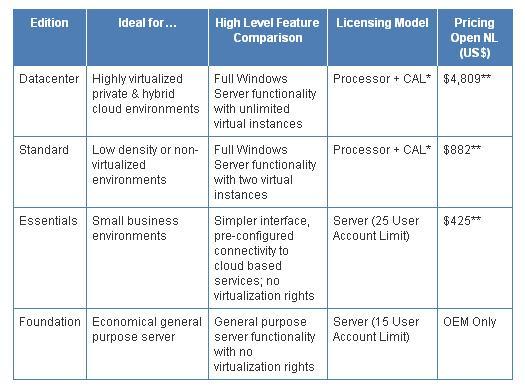 Se anuncian las ediciones de Windows Server 2012; Home Server Discontinuado