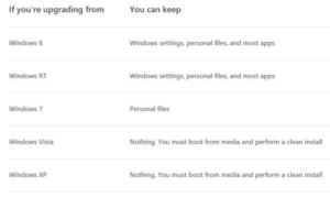 Windows 8.1 Descarga de vista previa, Instalación, Clave del producto, Guía del producto, Video, Preguntas frecuentes