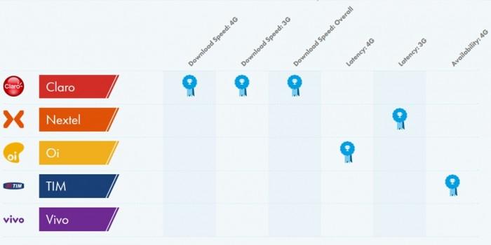Operadores cuestionan estudio sobre baja disponibilidad de 4G en Brasil 2