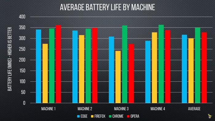 Comparativo: ¿Qué navegador usa menos batería en Windows? 2