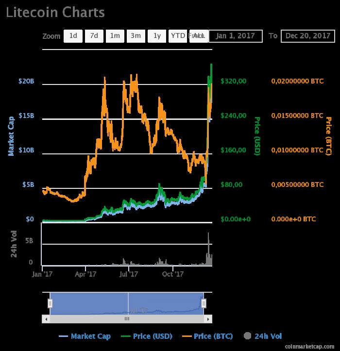 El creador de Litecoin vende todas sus litecoins 2
