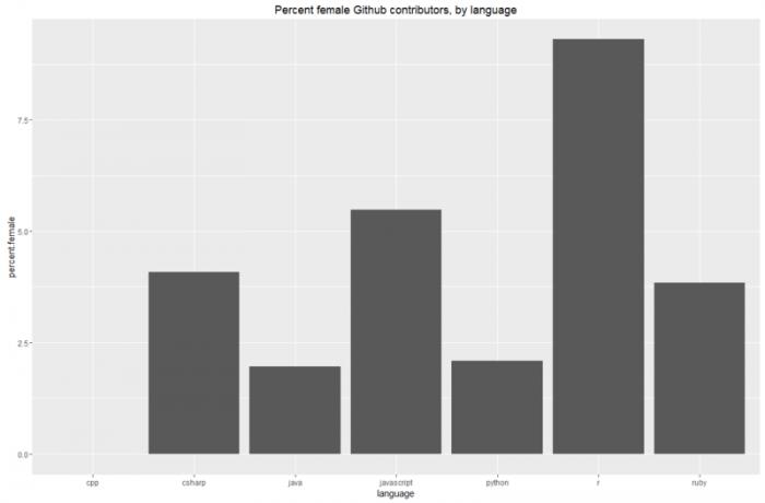 Lo que GitHub tiene que decirnos sobre los estereotipos del programador 2