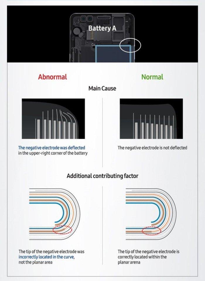 Samsung finalmente explica cómo el Galaxy Note 7 se convirtió en una bomba 3