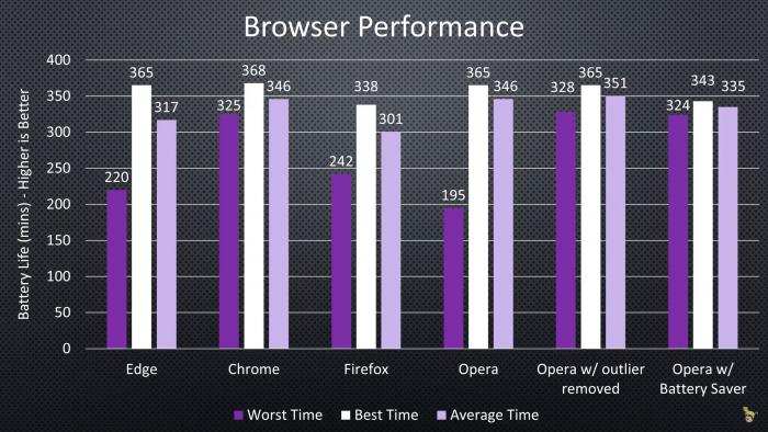 Comparativo: ¿Qué navegador usa menos batería en Windows? 3