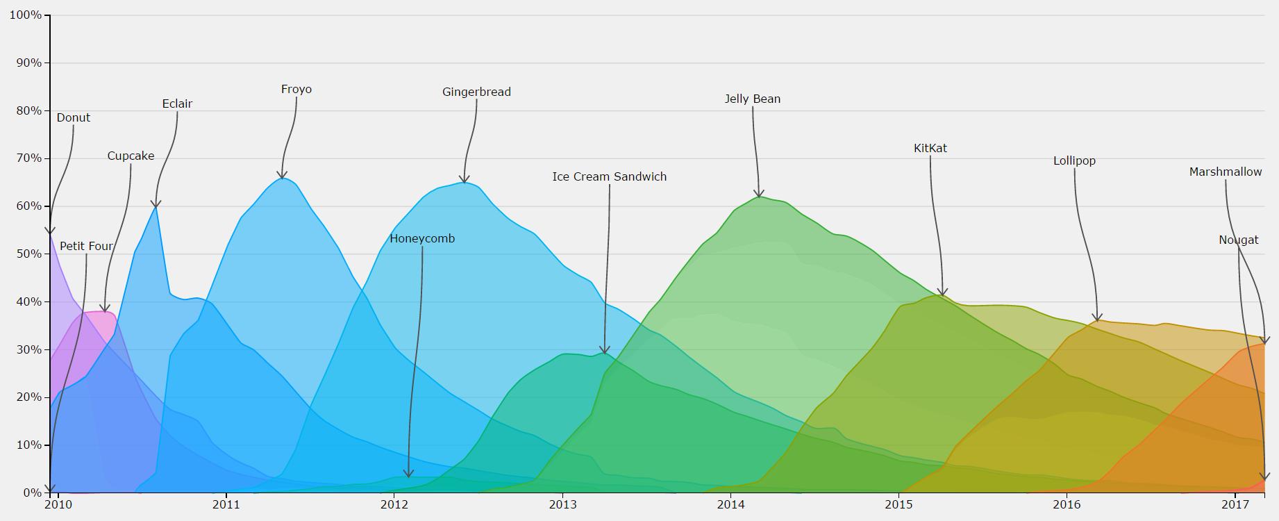 Android Nougat duplica presencia en solo un mes, pero aún no 3% 3