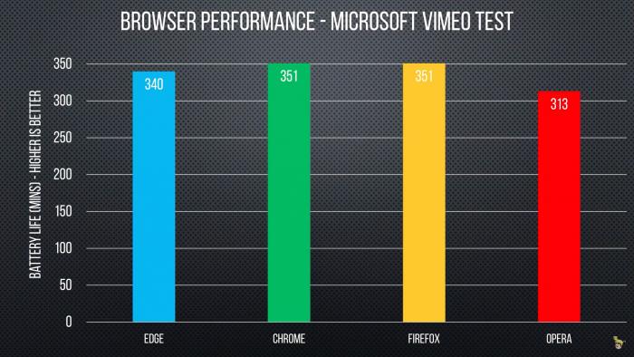 Comparativo: ¿Qué navegador usa menos batería en Windows? 4