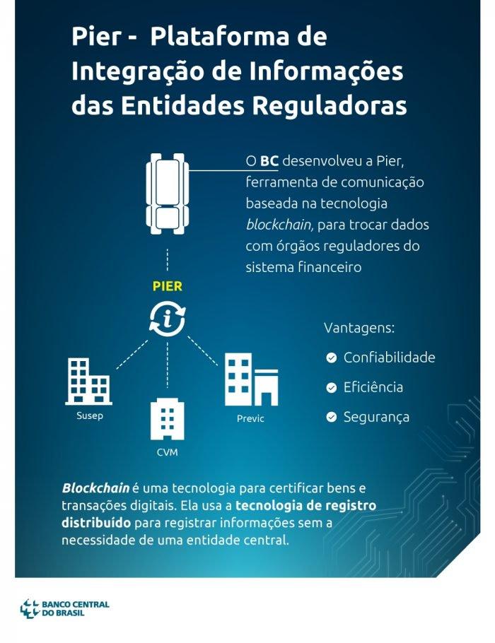 El Banco Central usará blockchain para comunicarse con otras agencias 2