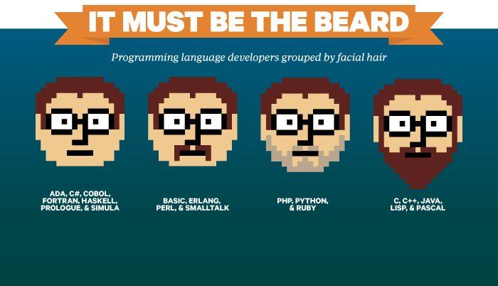 Lo que GitHub tiene que decirnos sobre los estereotipos del programador 1