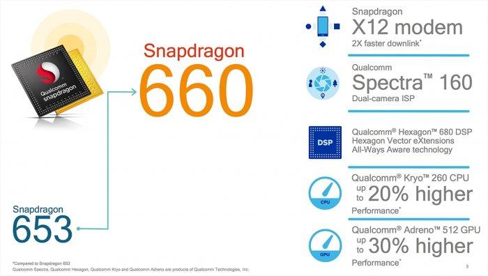 Snapdragon 630 y 660 son los nuevos chips intermedios para teléfonos inteligentes de Qualcomm 2