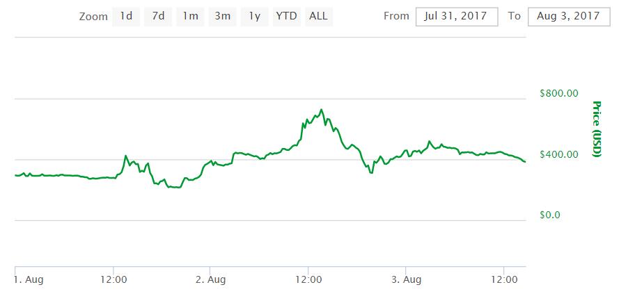 El nuevo Bitcoin Cash se ha convertido en una de las criptomonedas más valiosas del mercado. 2