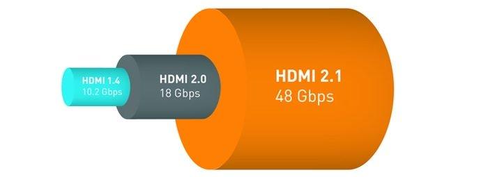 HDMI 2.1 vendrá con soporte de video 8K y HDR dinámico 2