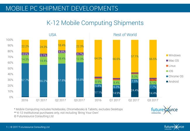 Microsoft responde a las Chromebooks con laptops educativas de $ 189 4