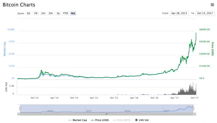 Bitcoin alcanzó $ 5,000 ayer y $ 6,000 hoy 1