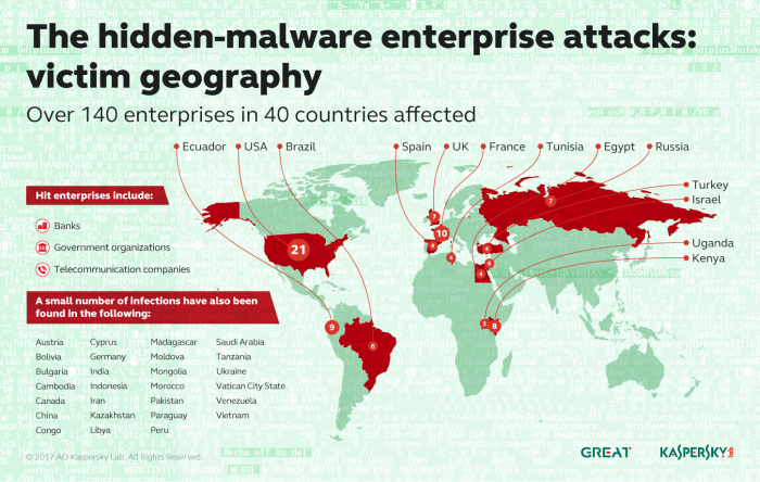 El malware difícil de detectar está infectando bancos y operadores, incluso en Brasil 3