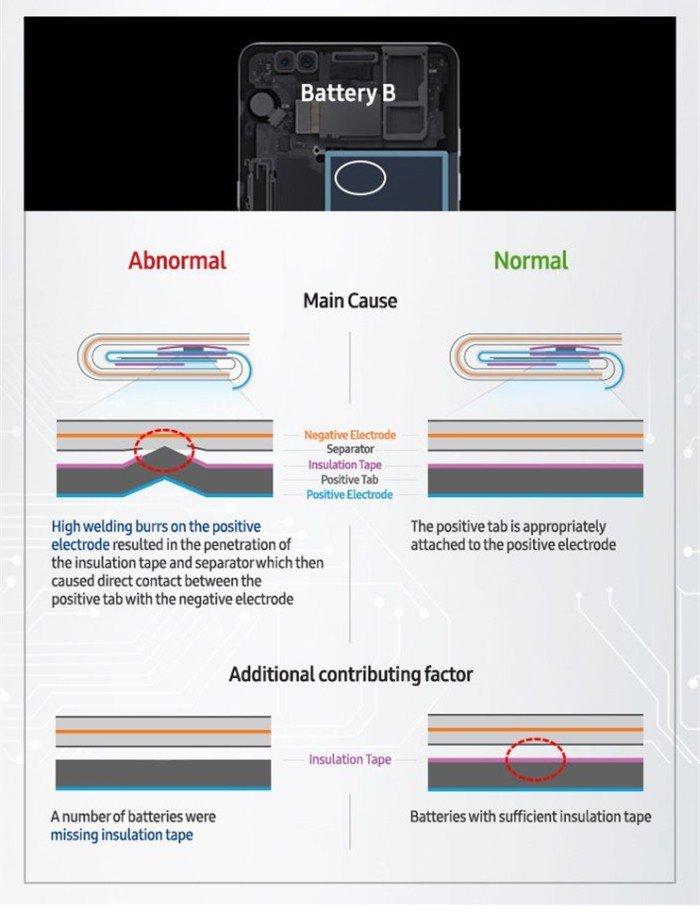 Samsung finalmente explica cómo el Galaxy Note 7 se convirtió en una bomba 4